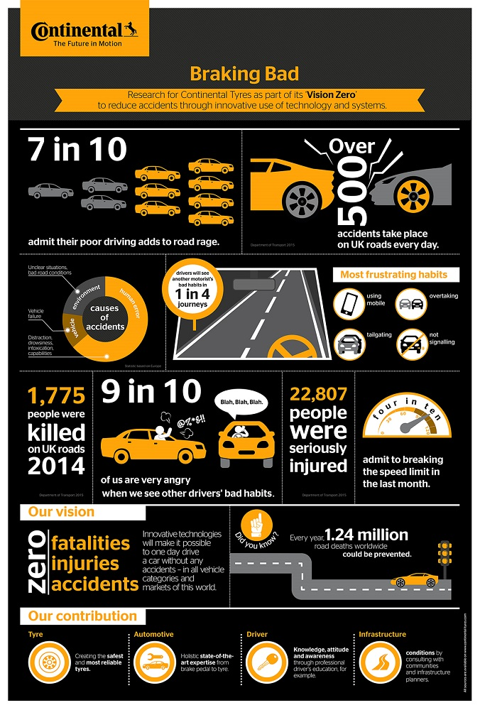 Continental-Tyres-Braking-Bad-infographic