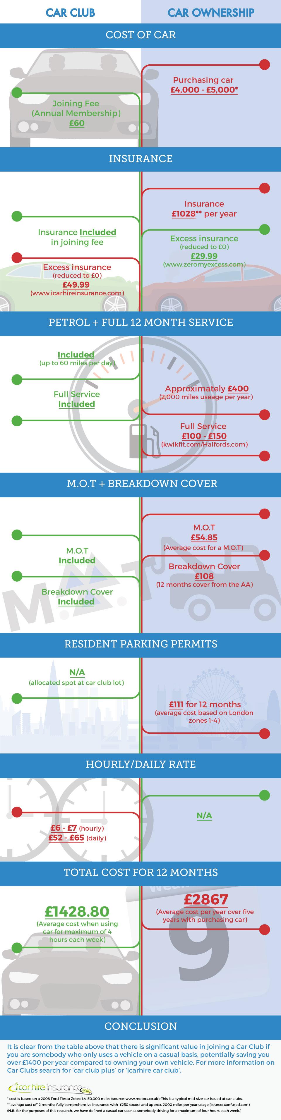 Car Club vs Car Ownership