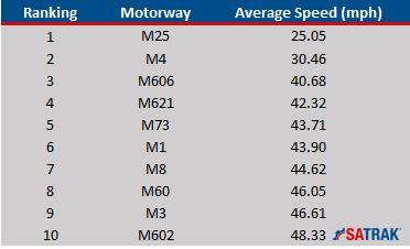 Top 10 Slowest Motorways 2016