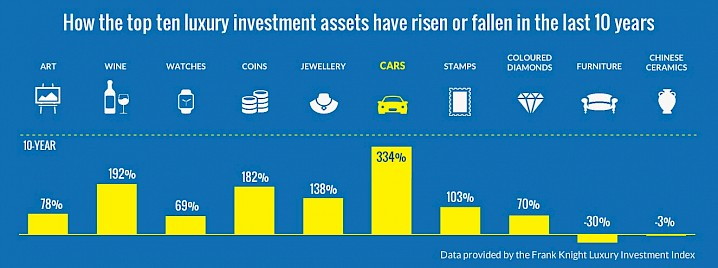 investments table